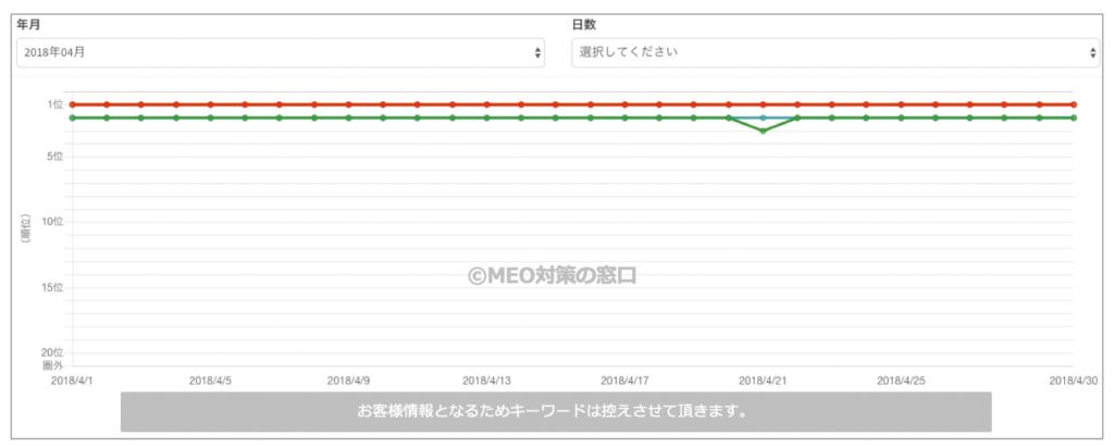 iPhone修理会社様のMEO対策前と上位表示後の集客数