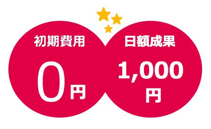 初期費用0円、日額1,000円の成果報酬型