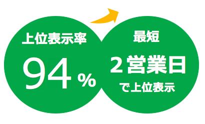 上位表示率94%の圧倒的な実績