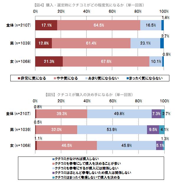 8割が選定時にクチコミの影響を受けており、クチコミが購入の決め手になる人は4割。