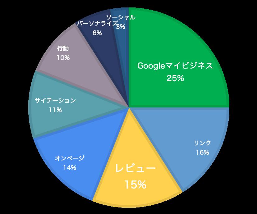 Googleマイビジネスの順位にかかわる要因グラフデータ