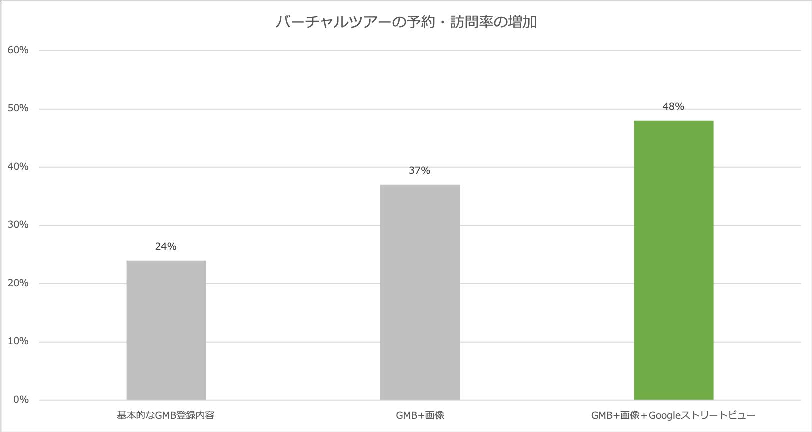 Googleストリートビューの効果②:予約・訪問率の増加