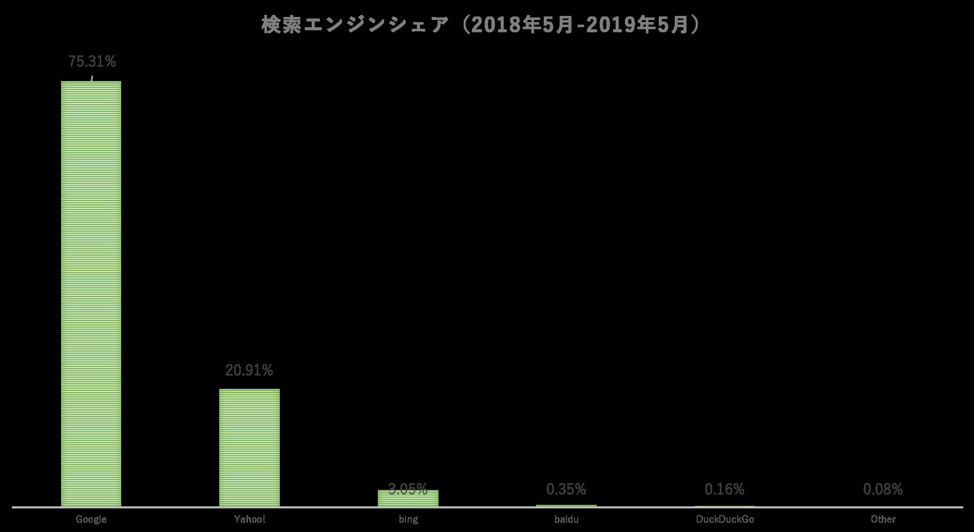 検索エンジンシェア(2018年5月-2019年5月)