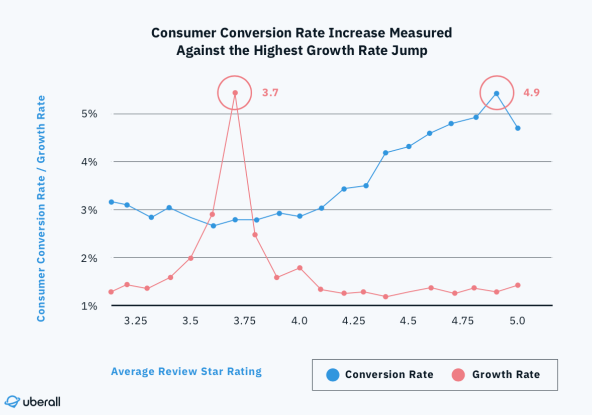 Consumer-Conversion-Rate-Increase-Measured-Against-the-Highest-Growth-Rate-Jump