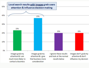 BridgeLocalのデータが示す画像の重要性