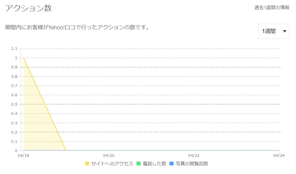 Yahoo!プレイス(アクション数)